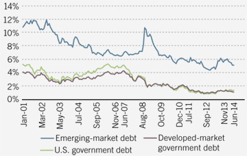 EM sovereign yields are roughly three times higher