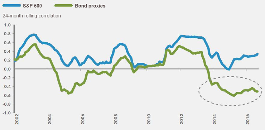 Bond-proxy sectors closely tied to yield movements