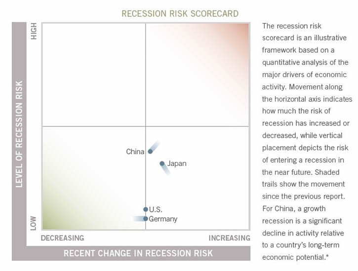 Recession risks remain generally low, with China trying to prevent a growth recession from taking root.