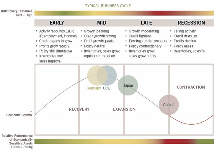 The U.S. and Germany remain in the mid-cycle stage, while Japan continues to face late-cycle pressures. The risks of a growth recession in China remain elevated, despite some stabilization from recent policy actions.