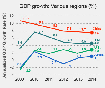 China's contribution to world GDP has declined