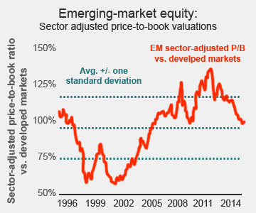 Emerging-markets stocks are not extremely cheap