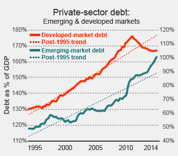 Private sector debt soared, but below developed markets