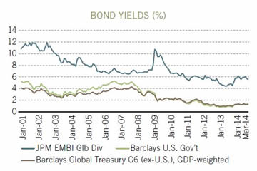 Bond Yields 2001 - 2014
