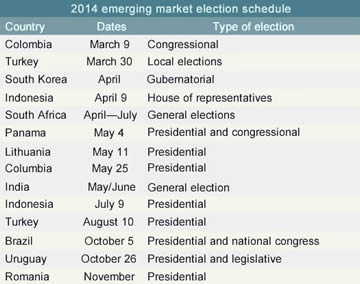 Emerging Market Election Schedule