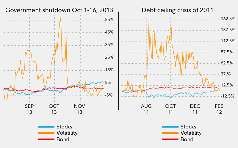 Two recent examples of government turmoil led to stock volatility.