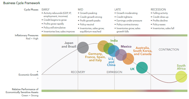 International equities a business cycle approach fidelity note the diagram above is a hypothetical illustration of the business cycle there is not always a chronological linear progression among the phases of ccuart Image collections
