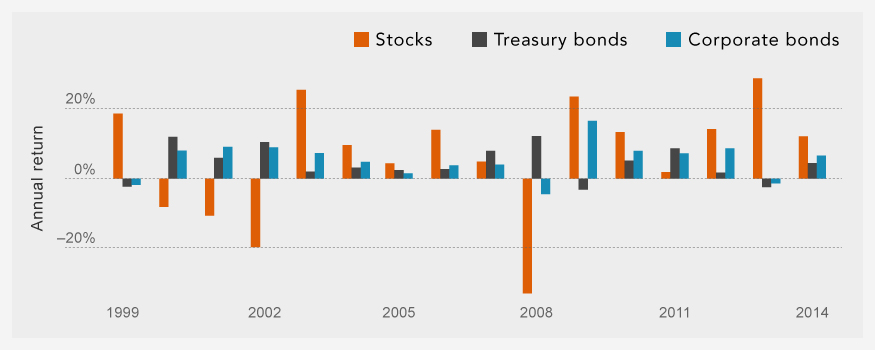 Investment-grade bonds have provided positive performance in years when stocks fell