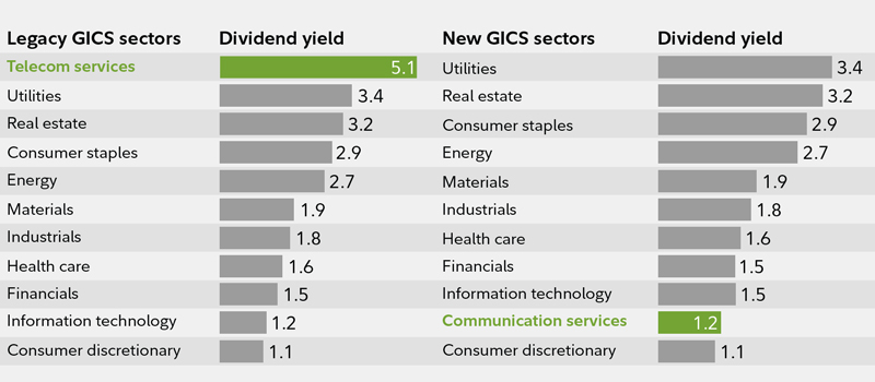 Things to know about GICS industry sector changes | Fidelity