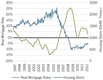 Real mortgage rates and housing starts