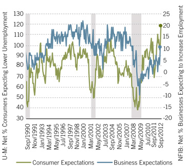Employment expectations