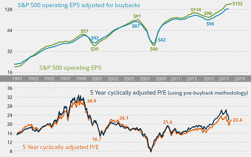 Share buybacks   Companies buying their own shares   Fidelity