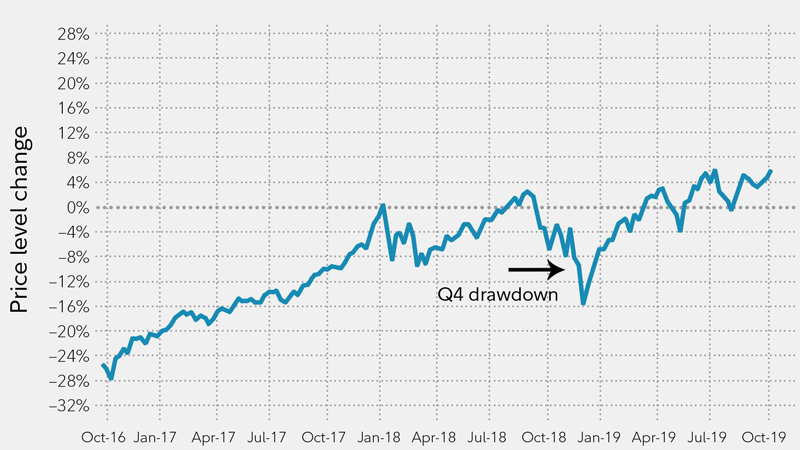 The S&P 500 experienced a significant drawdown in the fourth quarter of 2018.