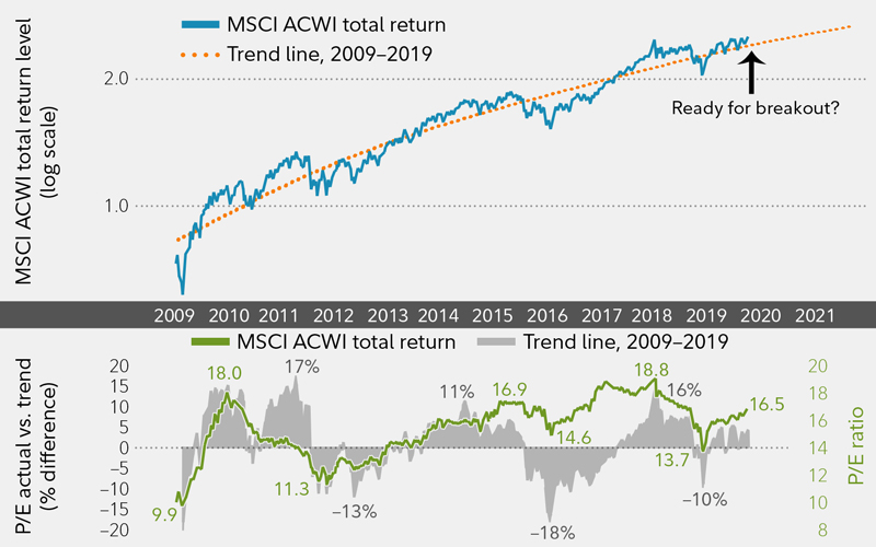 Stock markets are always changing.  A 10-year chart for the MSCI ACWI shows a pattern of advances followed by corrections.