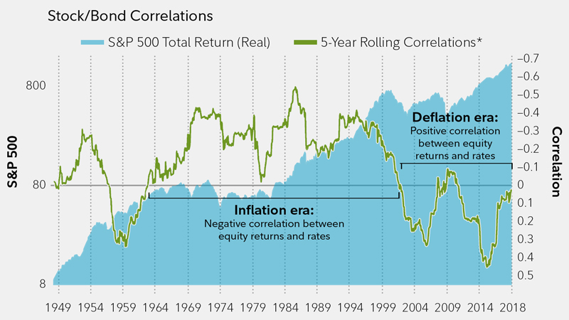 What lower correlation means for investors   Fidelity