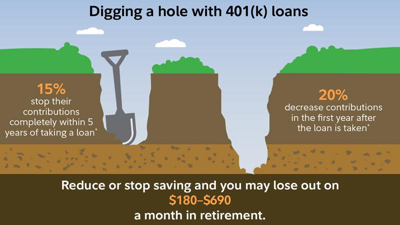 Taking a 401(k) loan - Fidelity