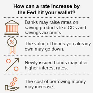 How can a rate increase by the Fed hit your wallet?