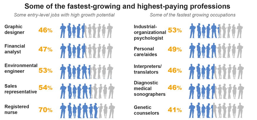 Some of the fastest-growing and highest-paying professions