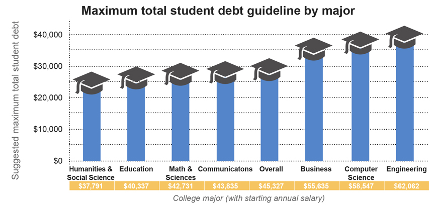 Maximum total student debt guideline by major