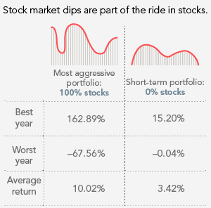Stock market dips are part of the ride in stocks.