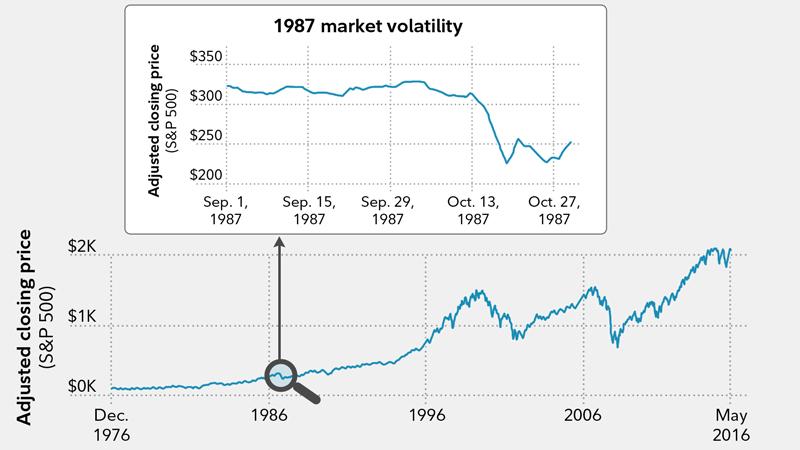 Beat Stock Volatility Fidelity