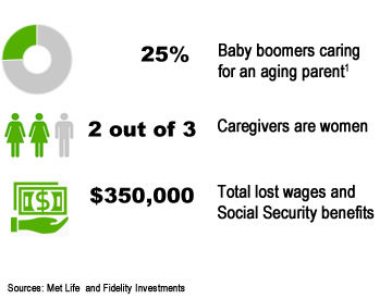 Cost of caregiving