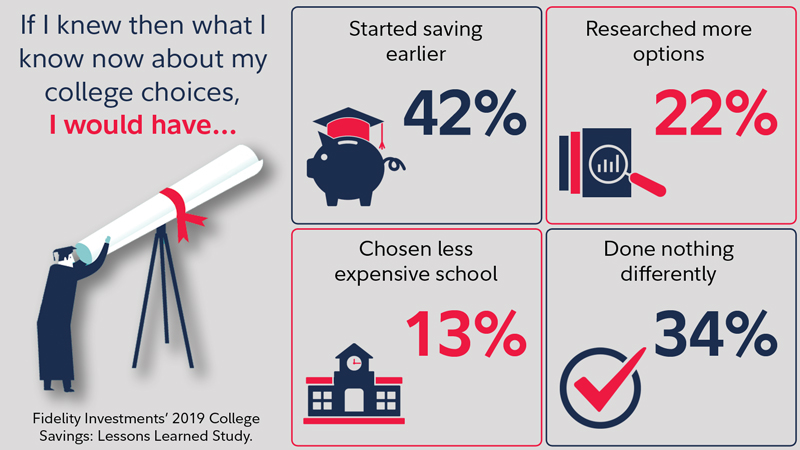 This chart shows survey results that most respondents wished they had started saving for college earlier in life.