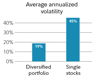 A bar chart shows the average annualized volatility for a portfolio of 125 stocks from the Russel 3000 Index and the average volatility of an individual stock in the index. The diversified portfolio had average annualized volatility of 19% while an individual stock had average annualized volatility of 45%.