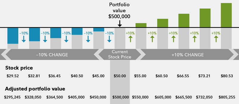 This chart shows the impact on the value of a portfolio if the stock price moves in 10% increments.
