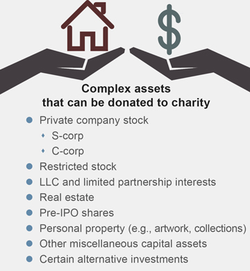 Complex assets that can be donated to charity
