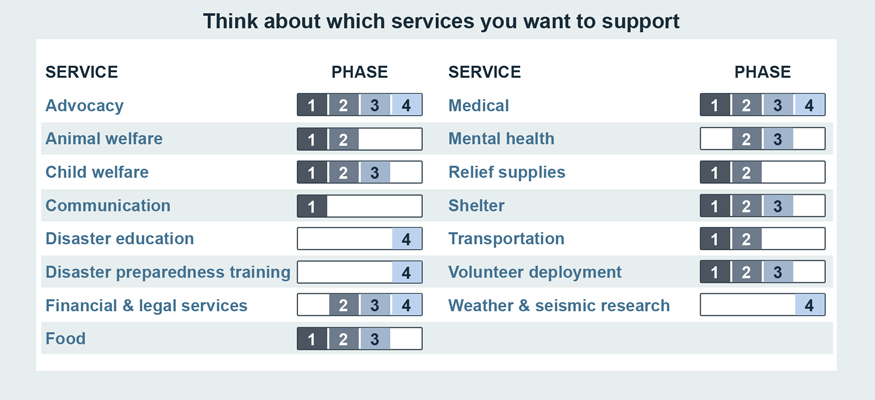 Think about which services you want to support