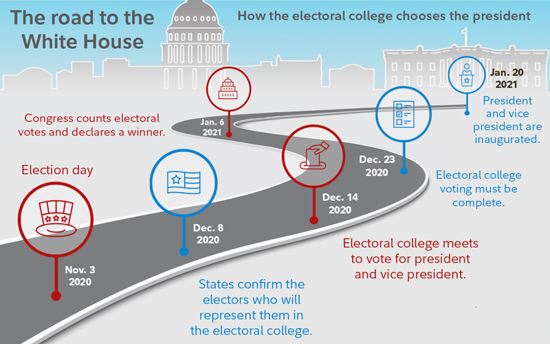 Timeline of the electoral college.
