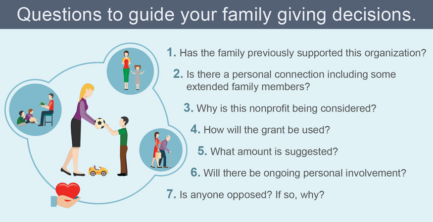 Questions to guide your family giving decisions: