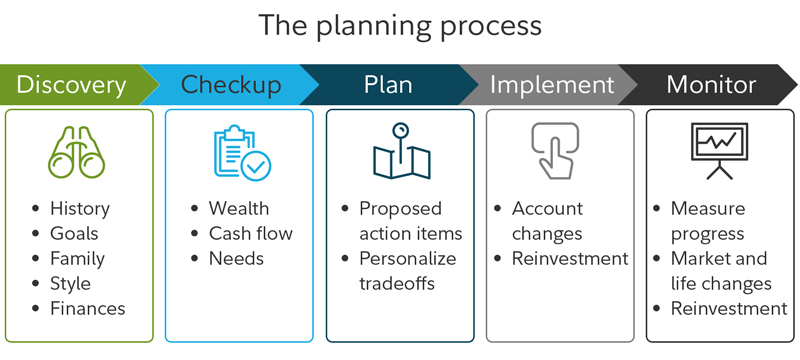 The planning process includes discovery, checkup, plan, implement and monitor.