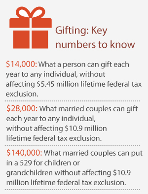 Gifting: key numbers to know