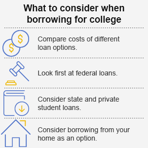 What to consider when borrowing for college