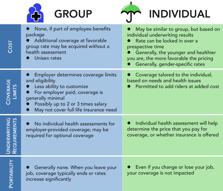 Image result for difference between group and individual health care insurance