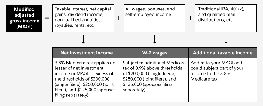 How the new health care tax works