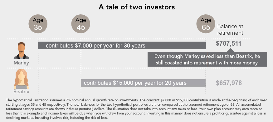 A tale of two investors