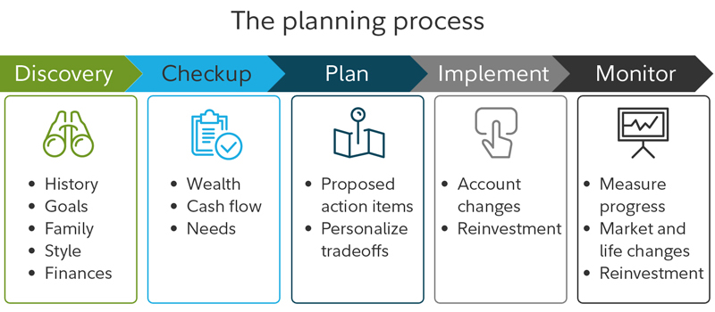 The planning process includes discovery, checkup, plan, implement, and monitor.