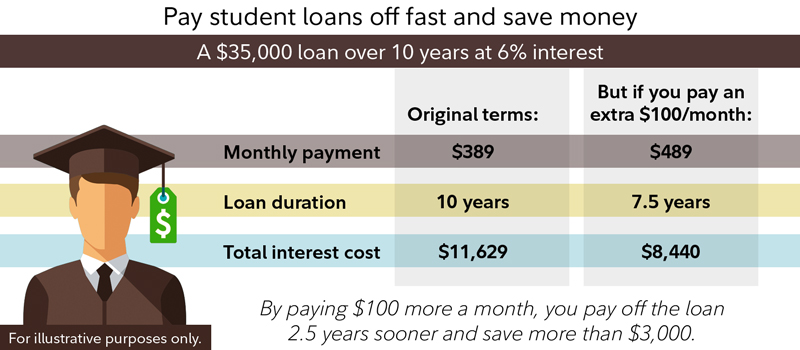 Pay student loans off fast and save money.