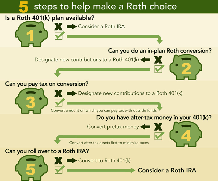 CONVERT A 401K TO A ROTH IRA