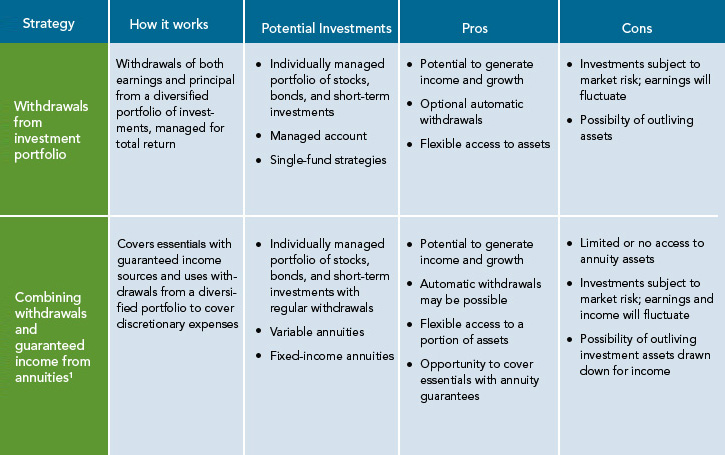 Stock options strategies for income investors