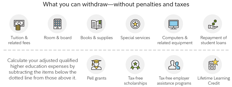 What you can withdraw without penalties and taxes include, tuition and related fees, room and board, books and supplies, special services, computers and related equipment, repayment of student loans.