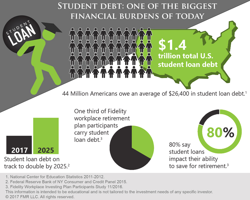 Student debt: one of the biggest financial burdens of today