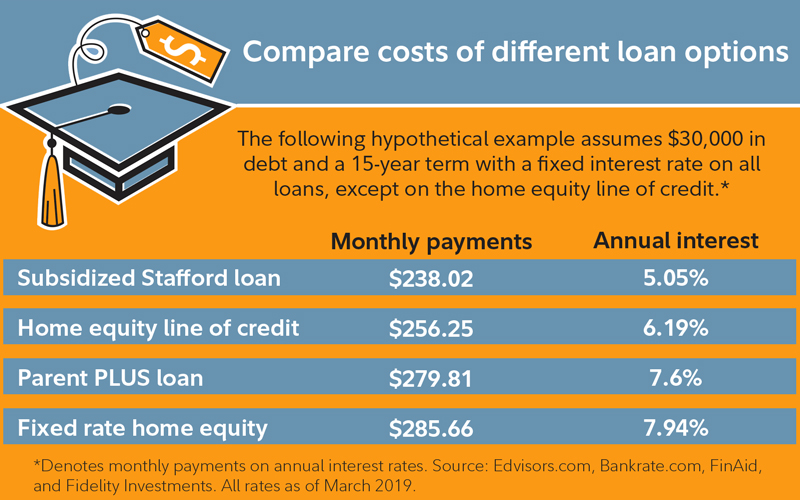 Compare costs of different student loan options