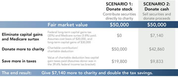 Donating appreciated securities to maximize tax savings