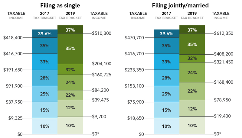 Tax reform implications for retirement - Fidelity
