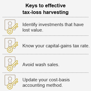 Keys to effective tax-loss harvesting