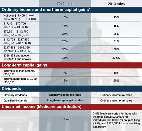 Capital gains tax long term capital gains tax rate 2013 irs photos of long term capital gains tax rate 2013 irs publicscrutiny Gallery